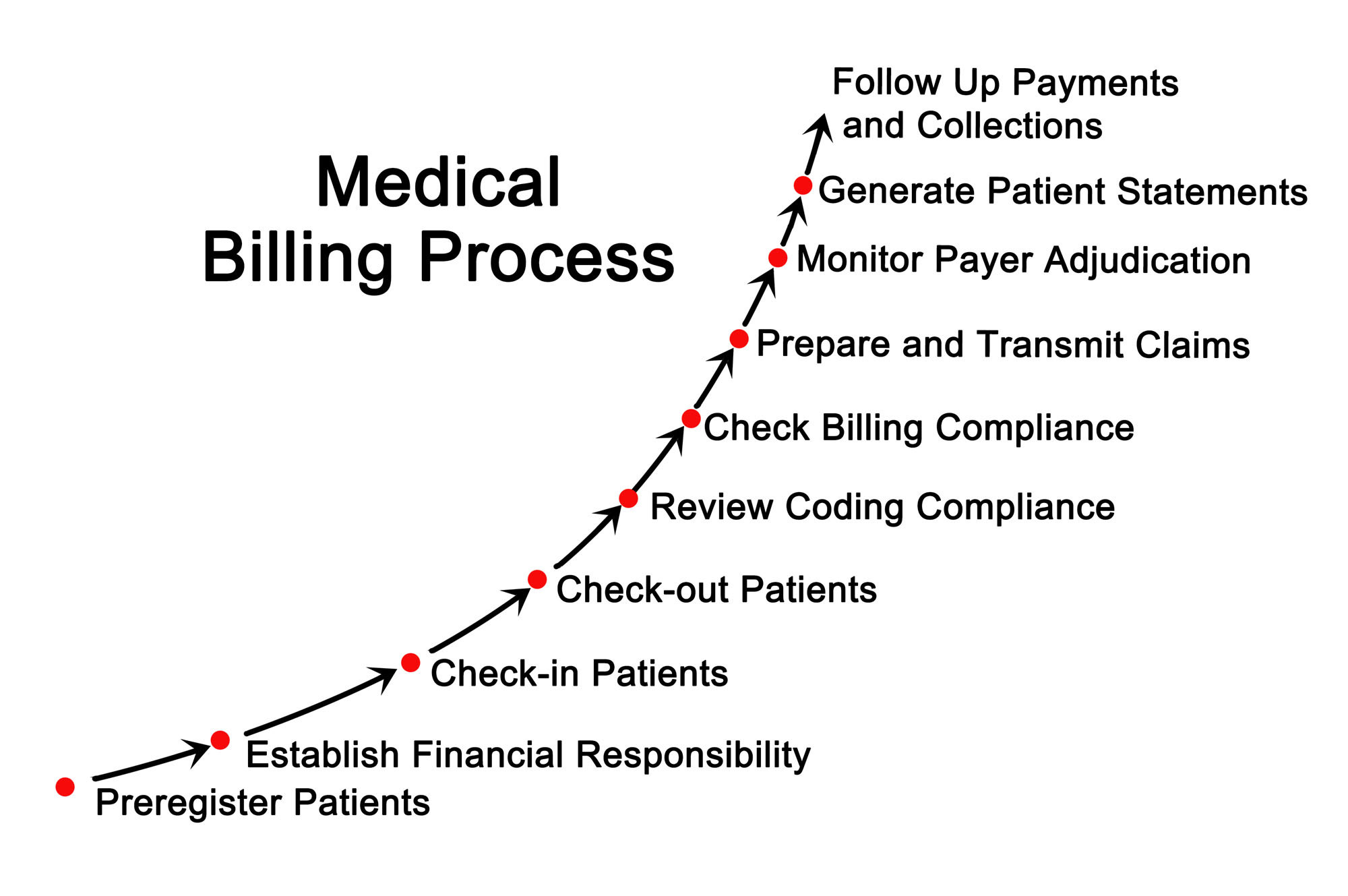 Medical billing process-1